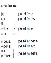 Спряжение глаголов группы в настоящее время Французский язык  По этому образцу спрягаются следующие глаголы completer esperer repeter exagerer и т д